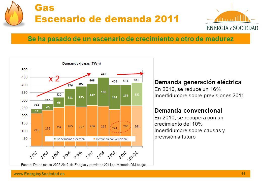 Gas Escenario de demanda 2011