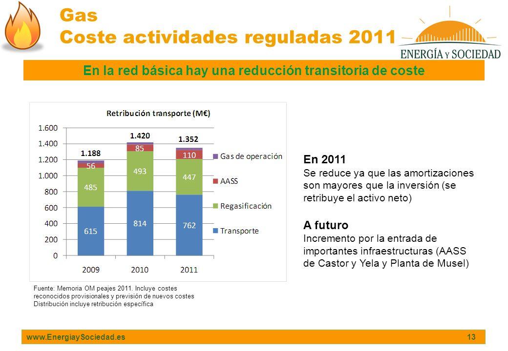 Gas Coste actividades reguladas 2011