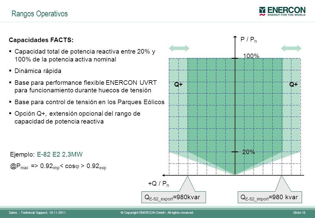 Rangos Operativos P / Pn Capacidades FACTS: