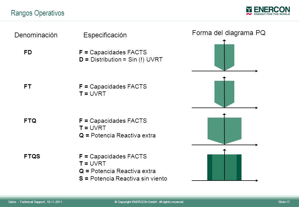 Rangos Operativos Forma del diagrama PQ Denominación Especificación