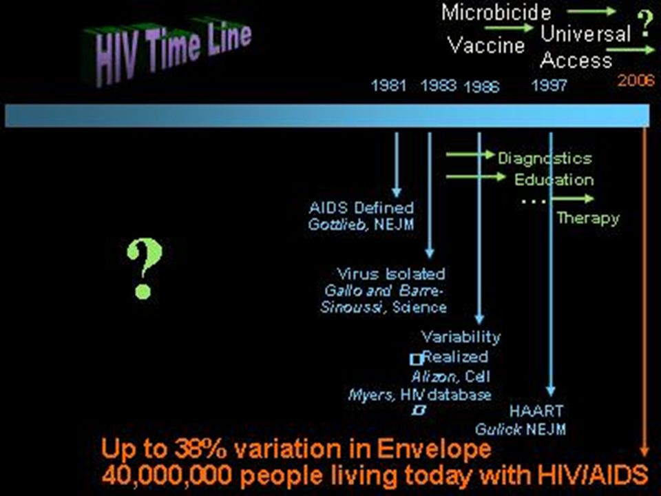 Decidi presentarles informacion de la linea del tiempo del VIH presentada por la Dra.