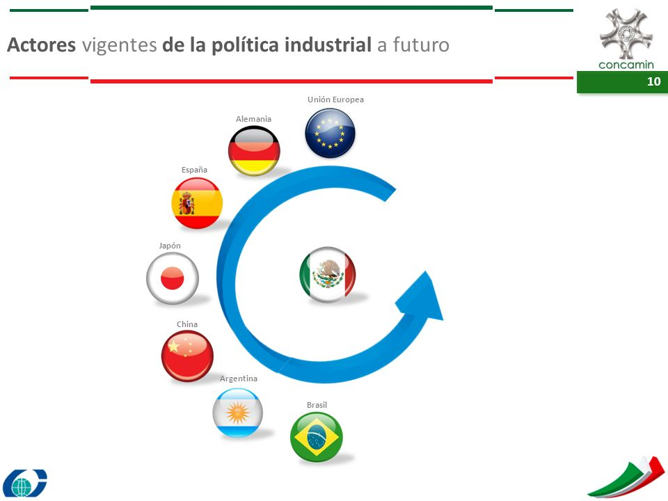 Actores vigentes de la política industrial a futuro
