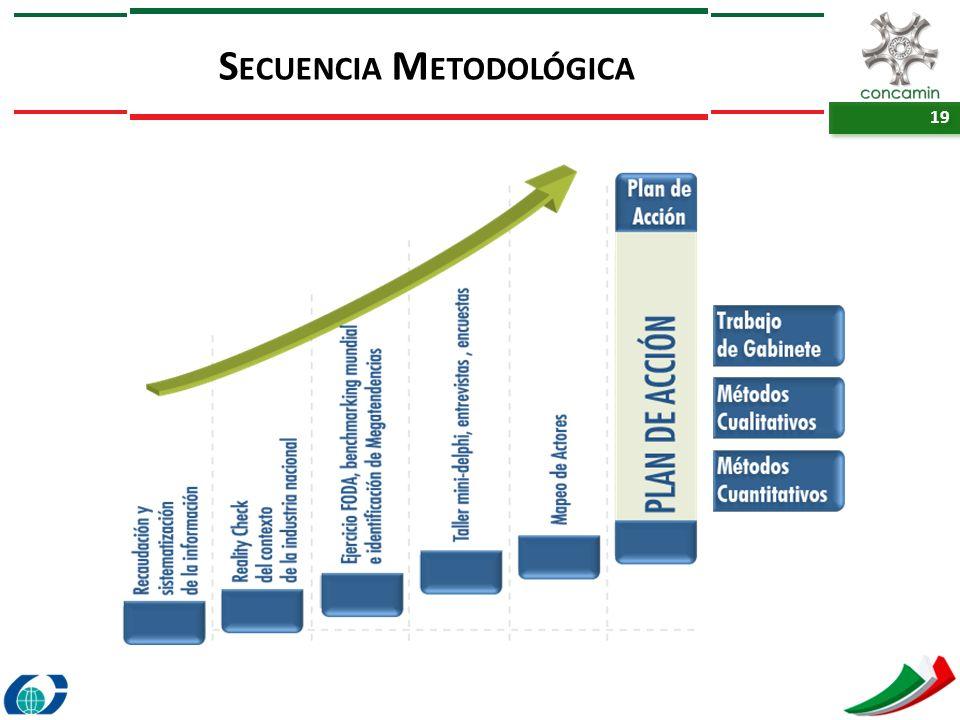 Secuencia Metodológica