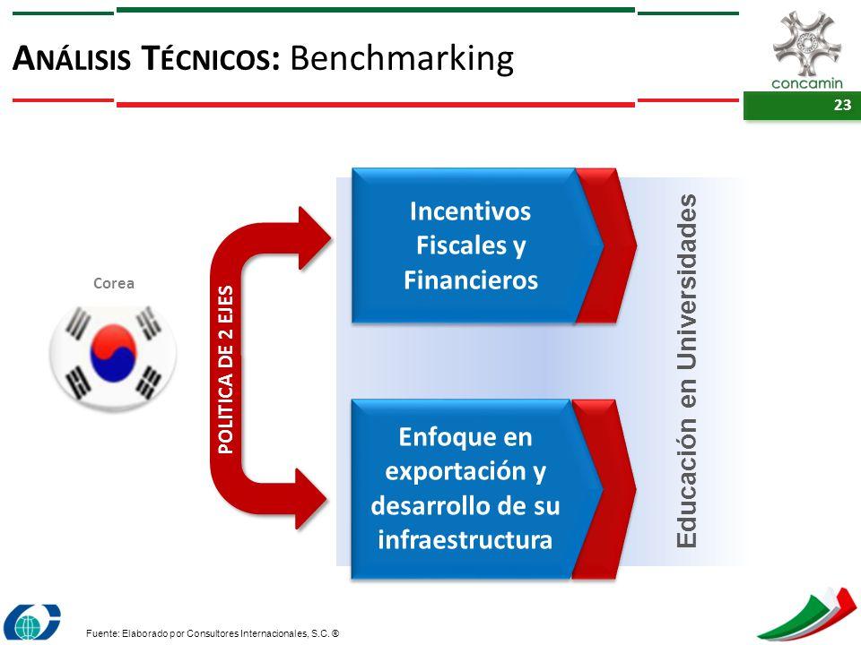 Análisis Técnicos: Benchmarking