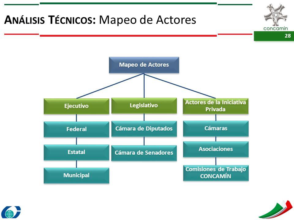 Análisis Técnicos: Mapeo de Actores