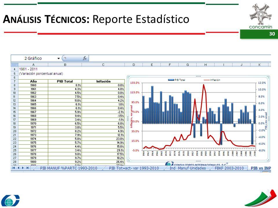 Análisis Técnicos: Reporte Estadístico