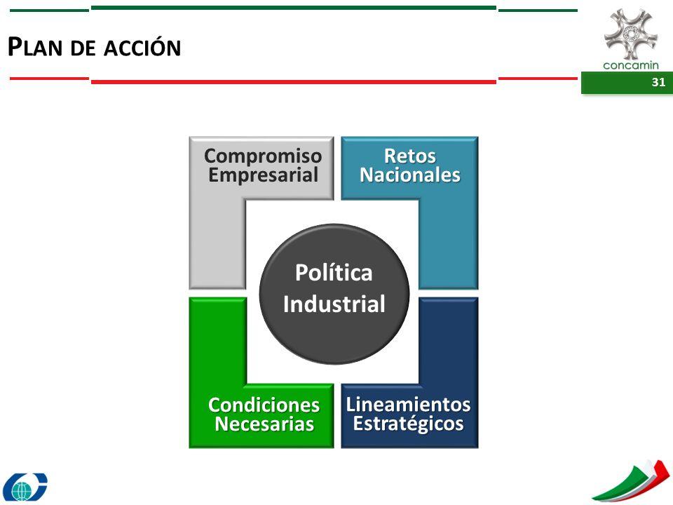 Plan de acción Política Industrial Compromiso Empresarial