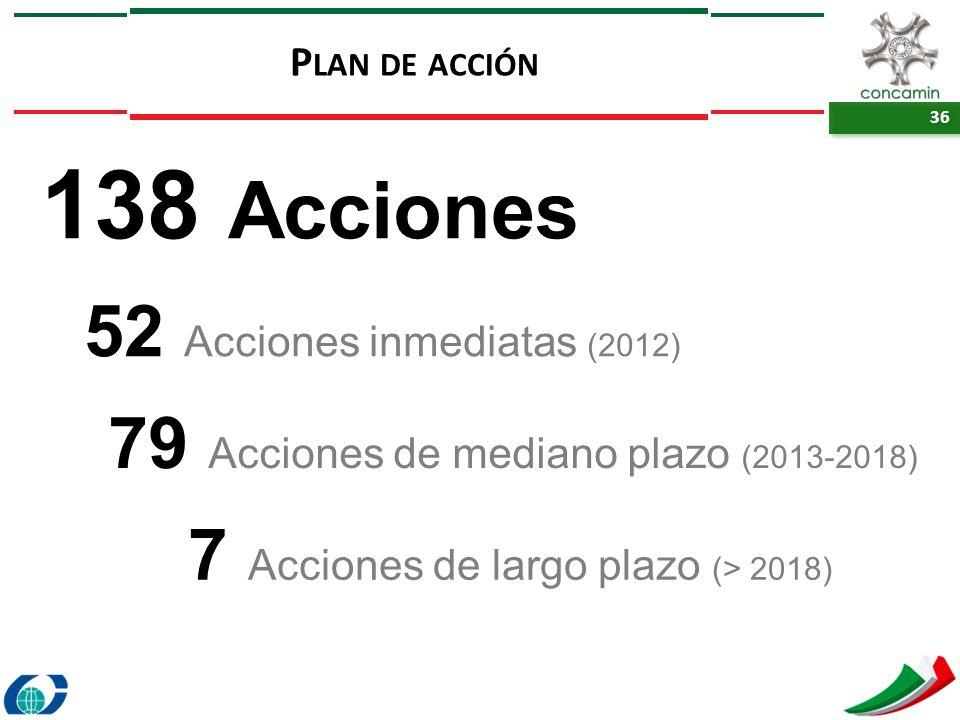 138 Acciones 52 Acciones inmediatas (2012)