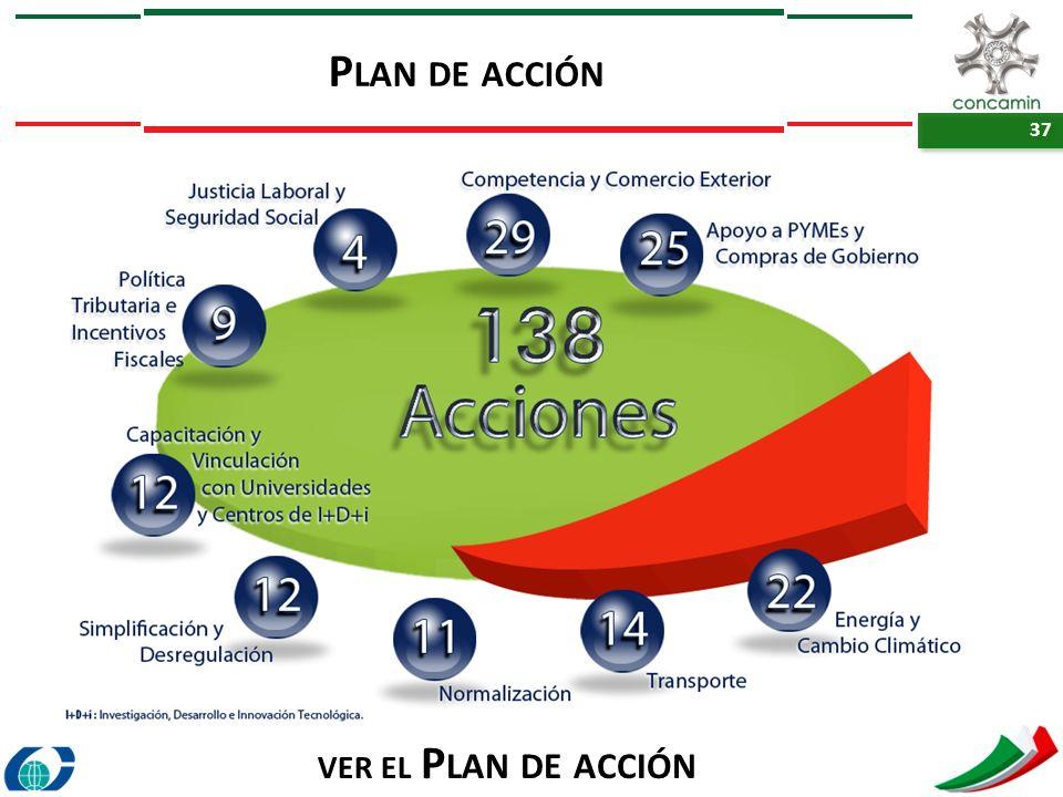 Plan de acción ver el Plan de acción
