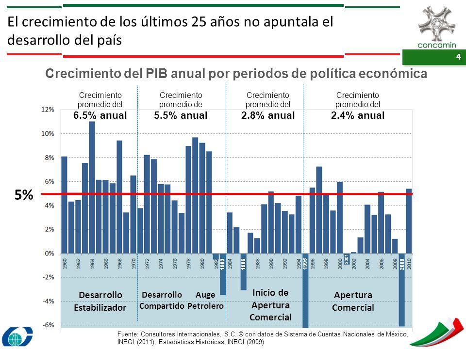 Crecimiento del PIB anual por periodos de política económica