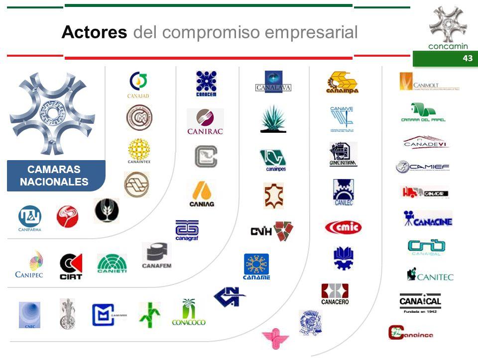 Actores del compromiso empresarial