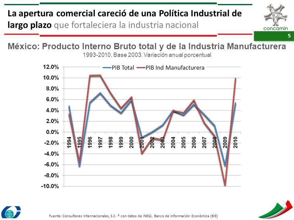 México: Producto Interno Bruto total y de la Industria Manufacturera
