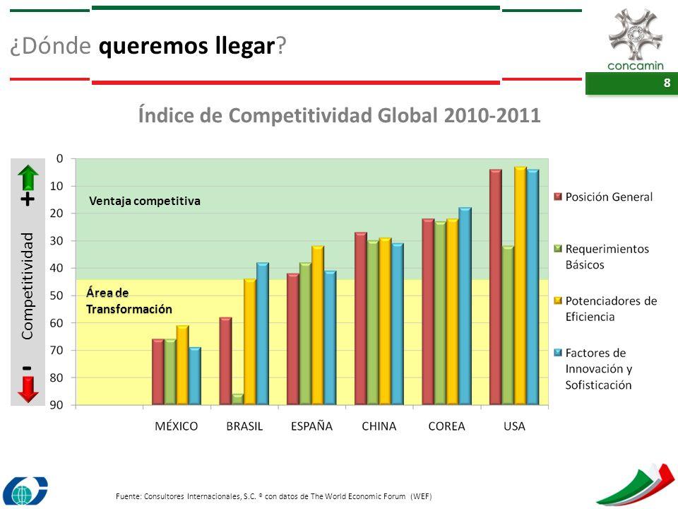 Índice de Competitividad Global 2010‐2011