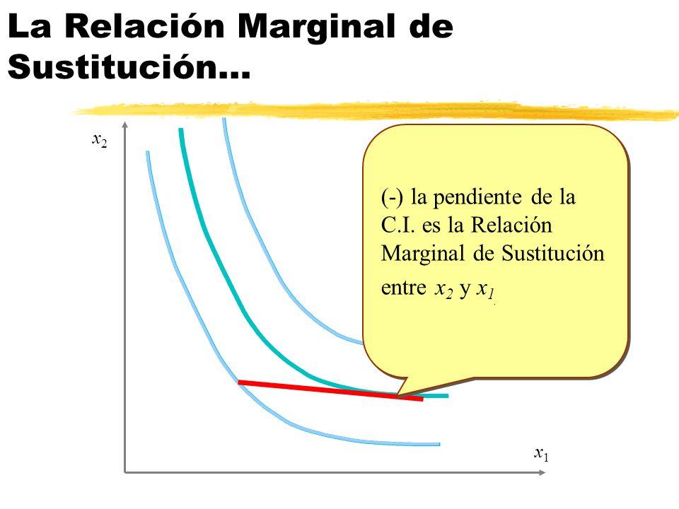 La Relación Marginal de Sustitución…