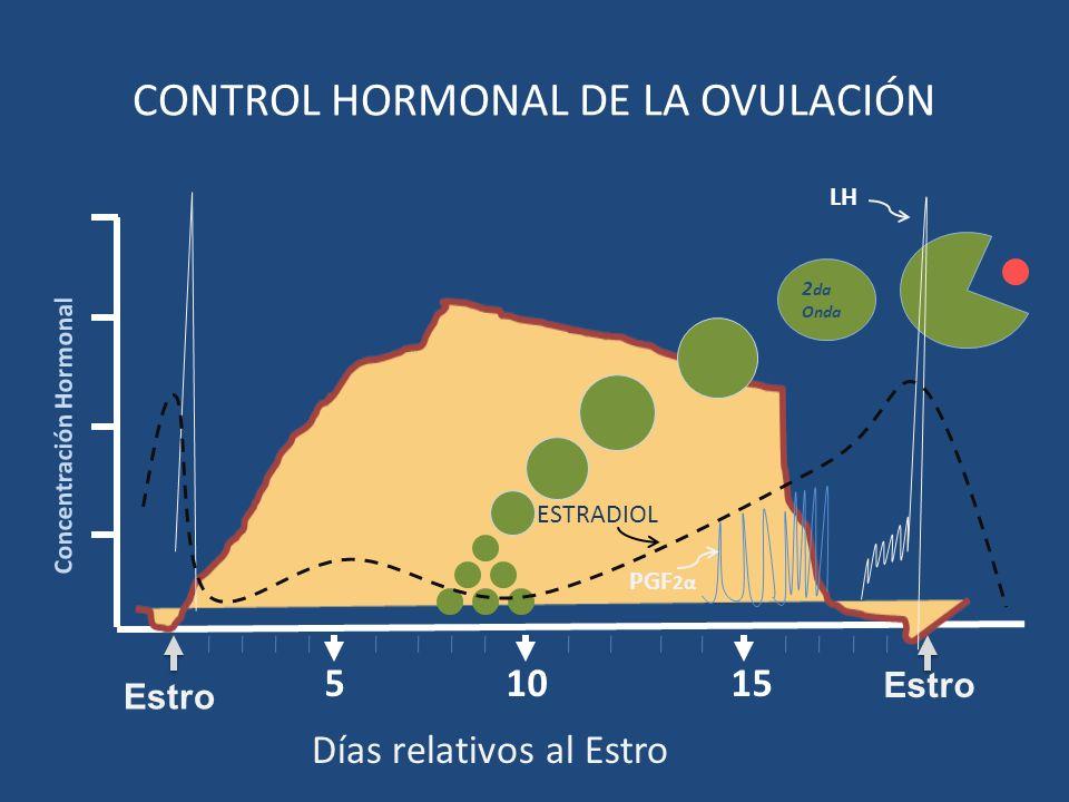 CONTROL HORMONAL DE LA OVULACIÓN