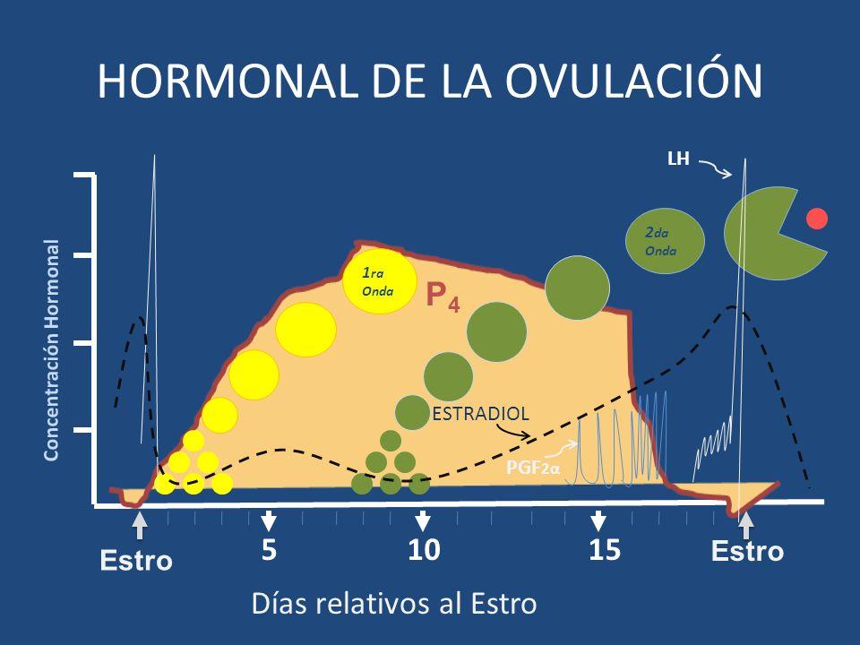 HORMONAL DE LA OVULACIÓN
