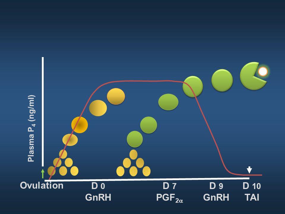 Plasma P4 (ng/ml) Ovulation D 0 GnRH D 7 PGF2a D 9 GnRH D 10 TAI