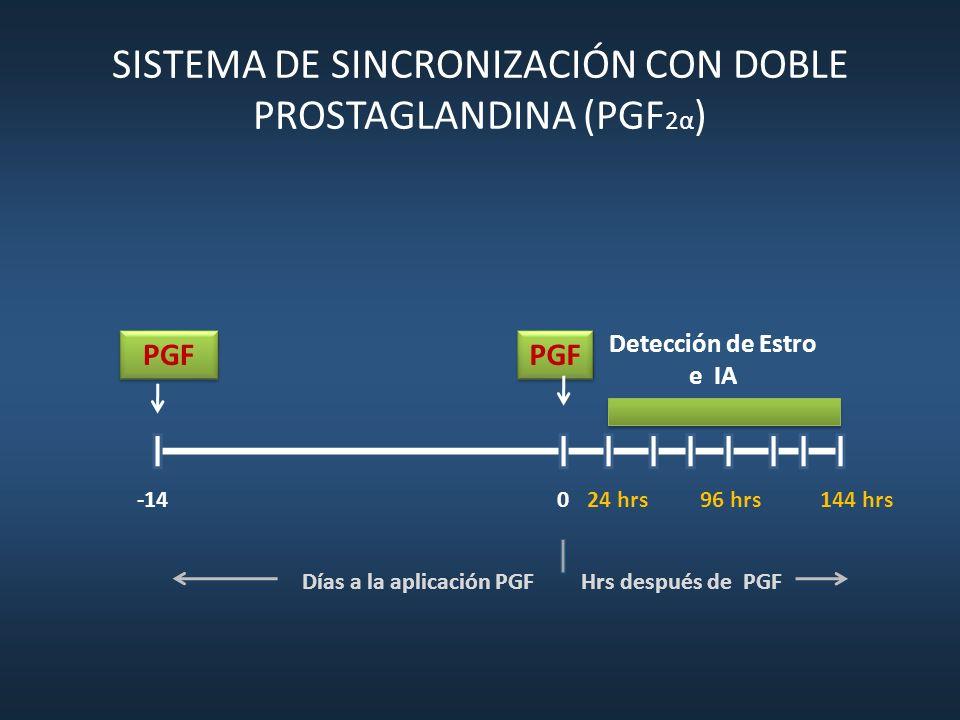SISTEMA DE SINCRONIZACIÓN CON DOBLE PROSTAGLANDINA (PGF2α)
