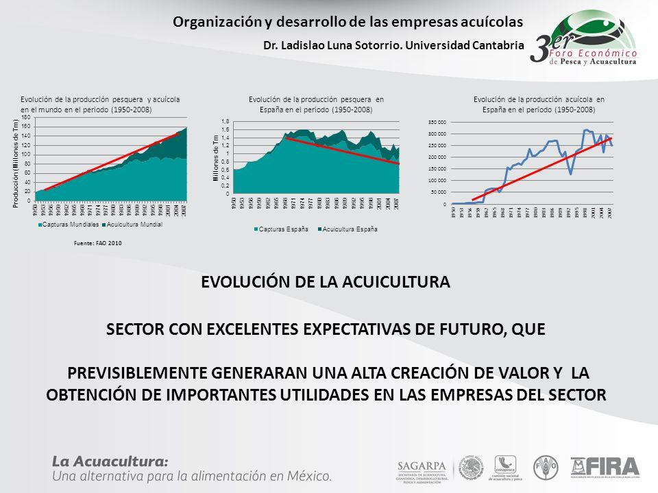 EVOLUCIÓN DE LA ACUICULTURA