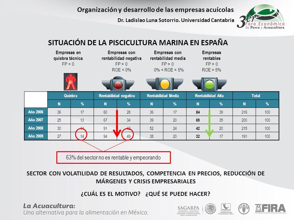 SITUACIÓN DE LA PISCICULTURA MARINA EN ESPAÑA