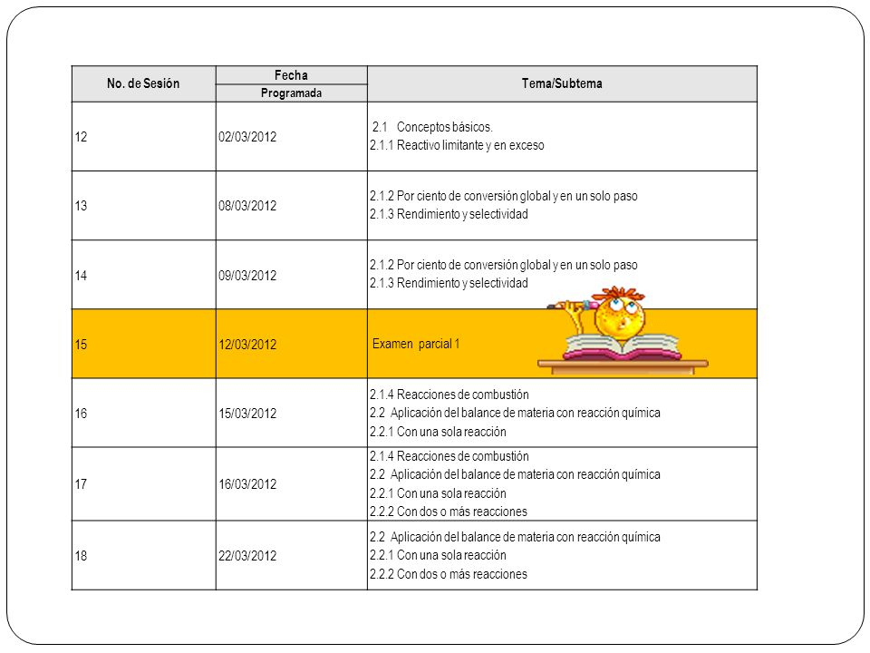 No. de Sesión Fecha. Tema/Subtema. Programada. 12. 02/03/2012. 2.1 Conceptos básicos. 2.1.1 Reactivo limitante y en exceso.