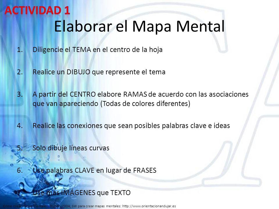 Elaborar el Mapa Mental