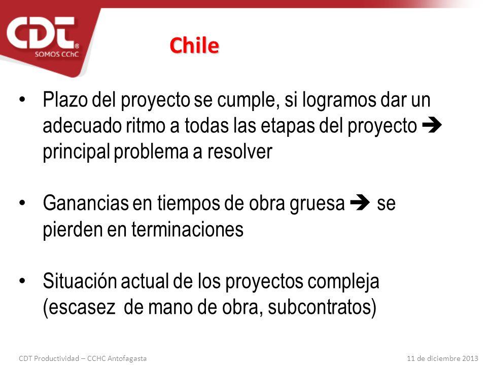 Chile Plazo del proyecto se cumple, si logramos dar un adecuado ritmo a todas las etapas del proyecto  principal problema a resolver.