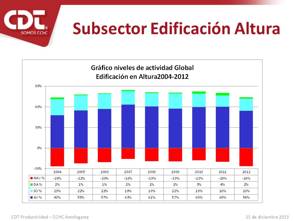 Subsector Edificación Altura