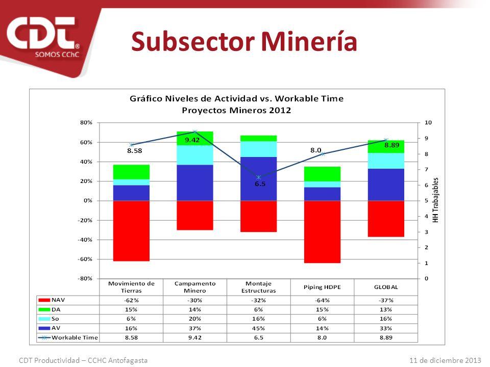 Subsector Minería EJEMPLOS: Uso de la jornada en Minería Subterránea