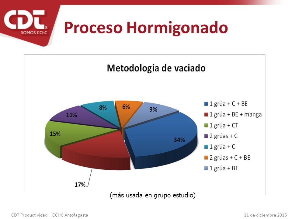 Proceso Hormigonado (más usada en grupo estudio)
