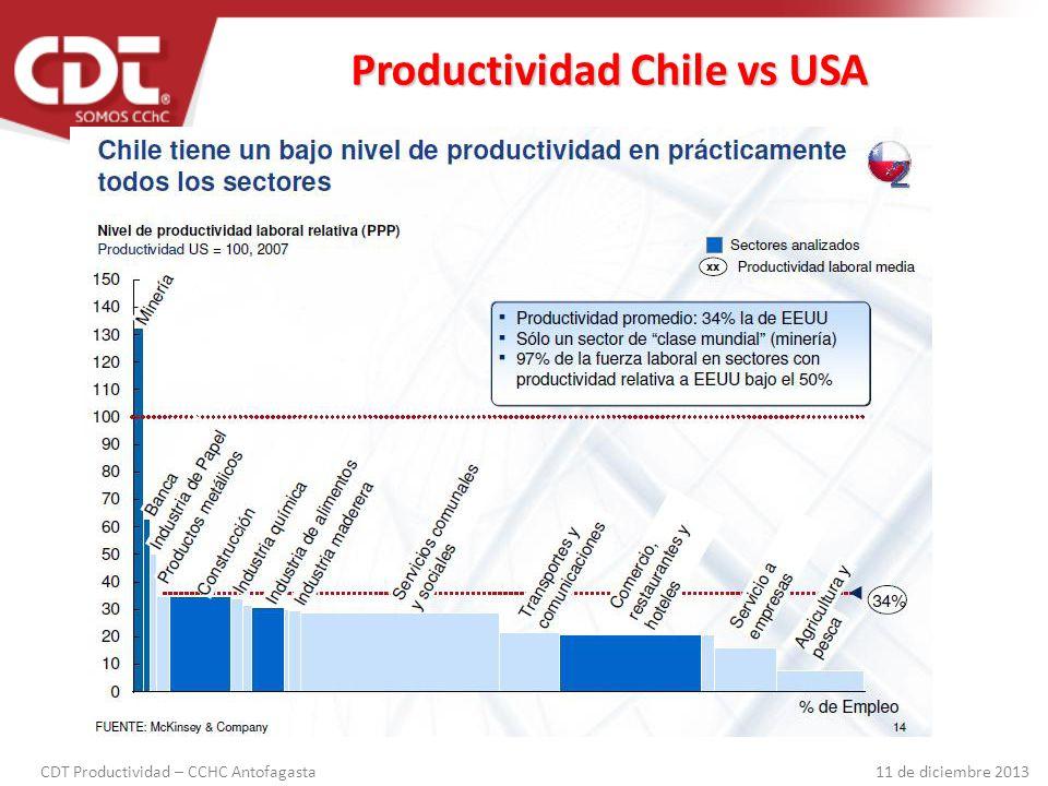 Productividad Chile vs USA