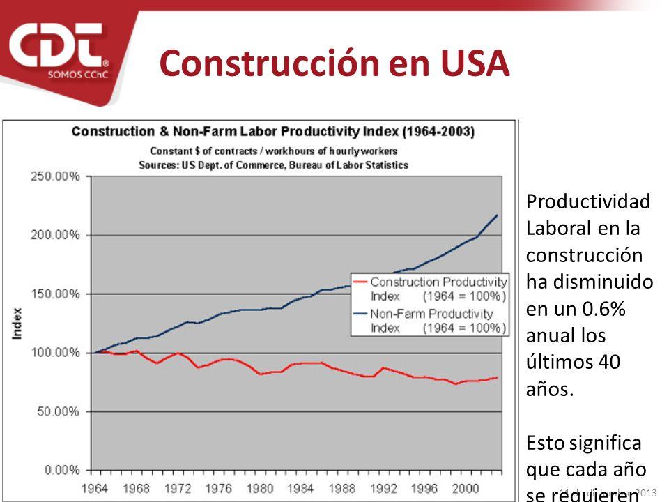 Construcción en USA Productividad Laboral en la construcción ha disminuido en un 0.6% anual los últimos 40 años.