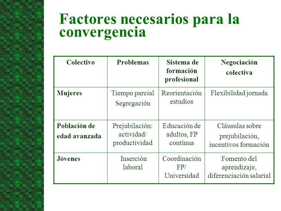 Factores necesarios para la convergencia