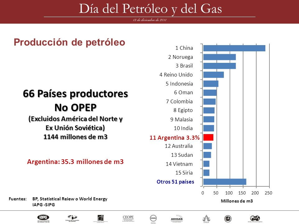 66 Países productores No OPEP