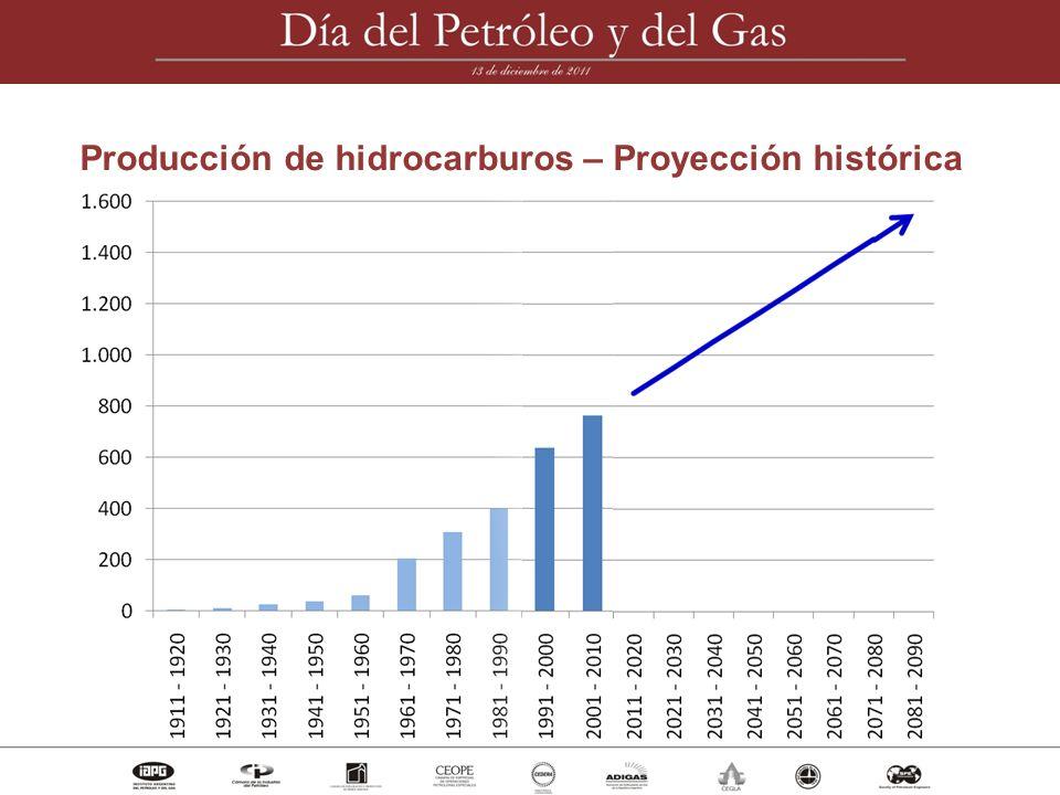 Producción de hidrocarburos – Proyección histórica
