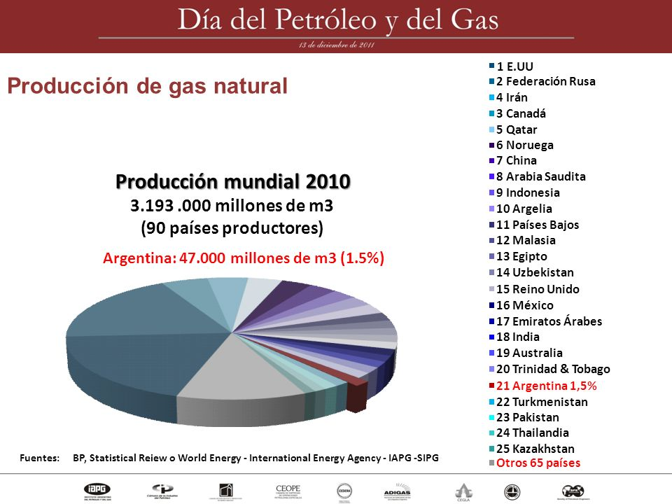 Producción de gas natural