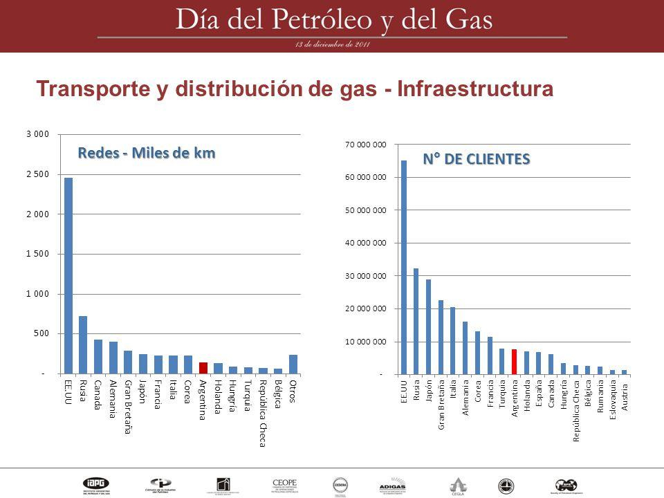 Transporte y distribución de gas - Infraestructura