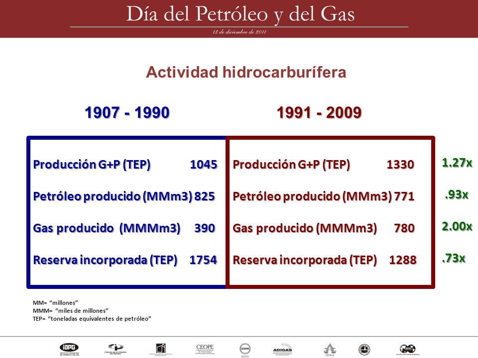 Actividad hidrocarburífera
