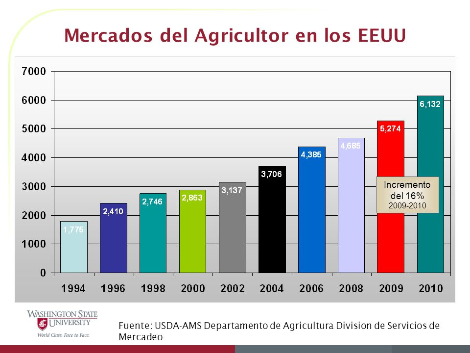 Mercados del Agricultor en los EEUU
