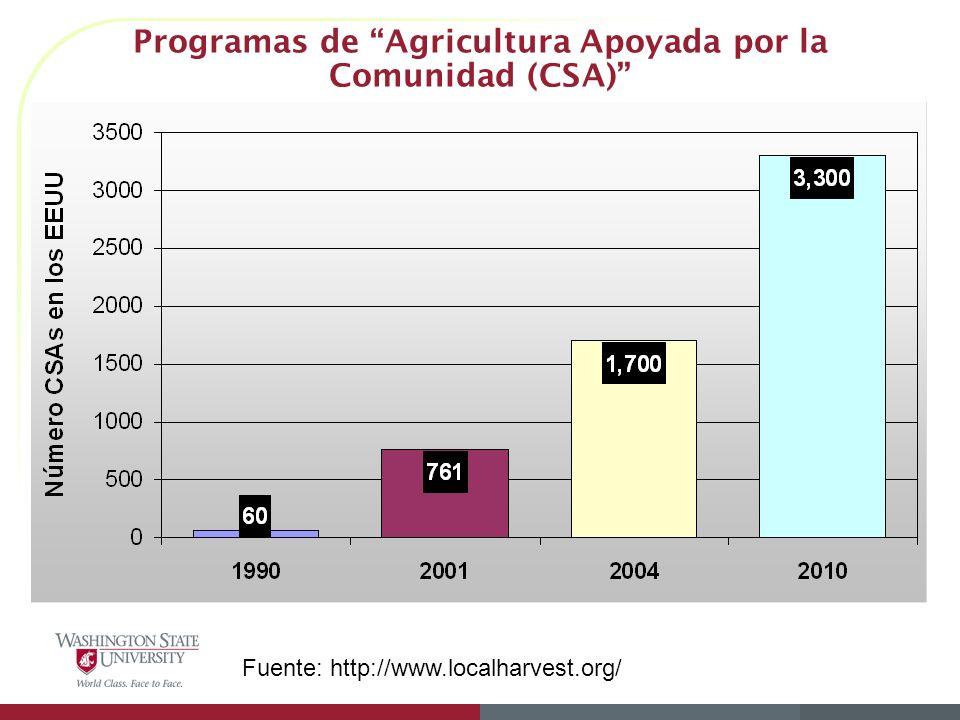 Programas de Agricultura Apoyada por la Comunidad (CSA)