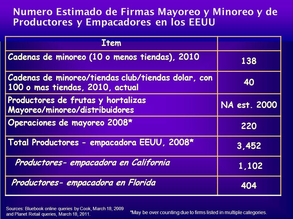 Numero Estimado de Firmas Mayoreo y Minoreo y de Productores y Empacadores en los EEUU