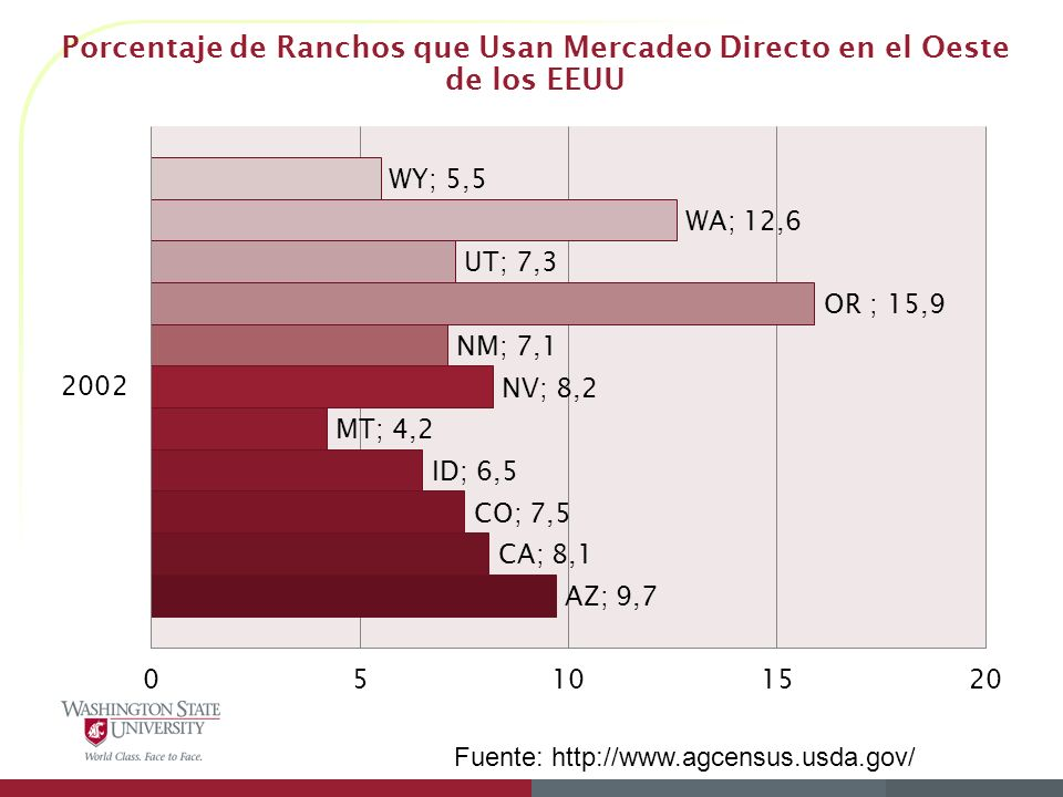 Porcentaje de Ranchos que Usan Mercadeo Directo en el Oeste de los EEUU