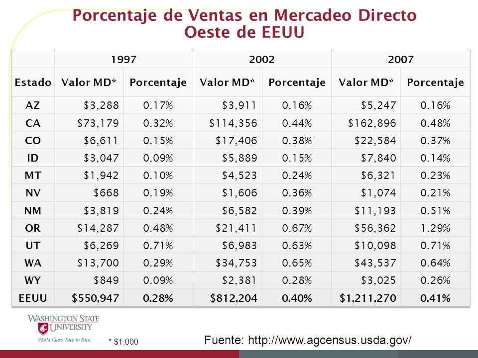 Porcentaje de Ventas en Mercadeo Directo Oeste de EEUU