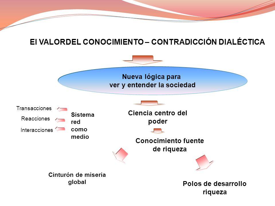 El VALORDEL CONOCIMIENTO – CONTRADICCIÓN DIALÉCTICA