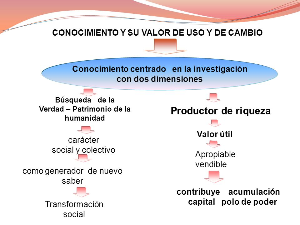 Productor de riqueza CONOCIMIENTO Y SU VALOR DE USO Y DE CAMBIO
