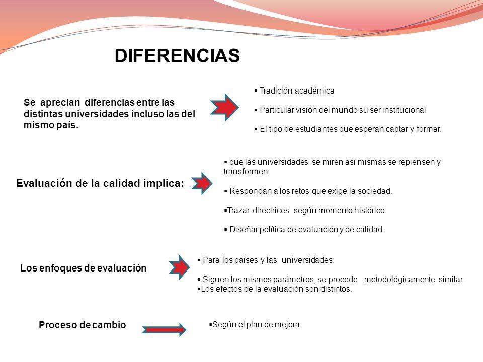 DIFERENCIAS Evaluación de la calidad implica: