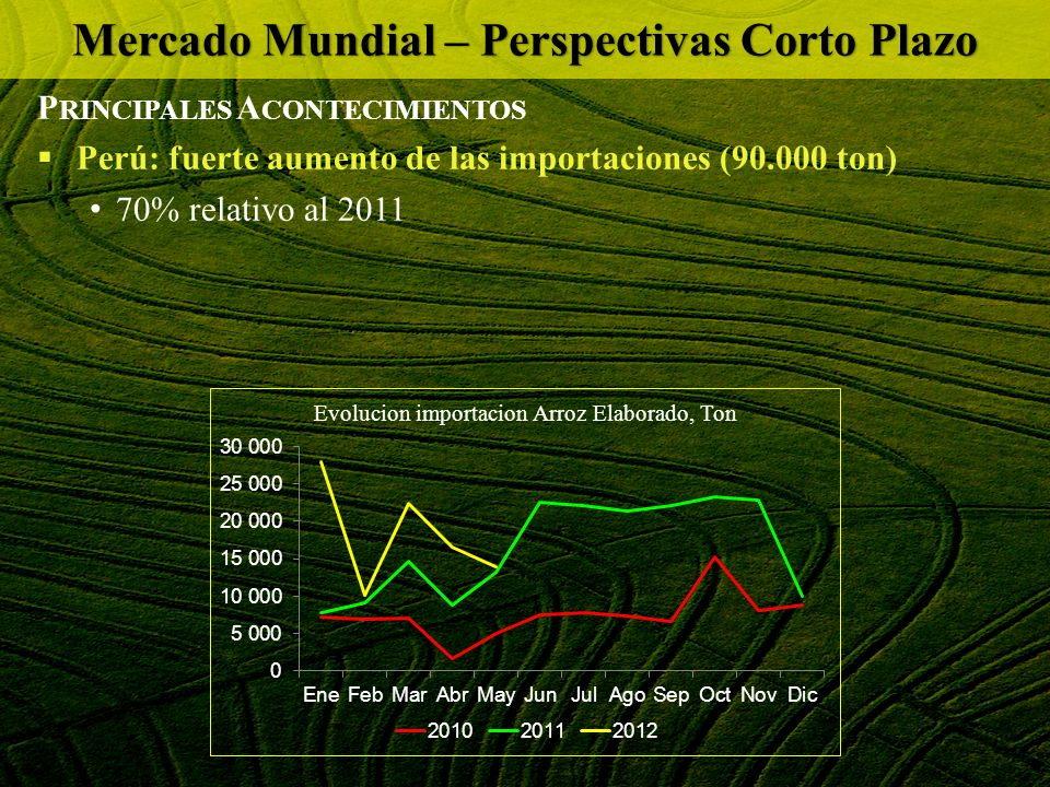 Mercado Mundial – Perspectivas Corto Plazo