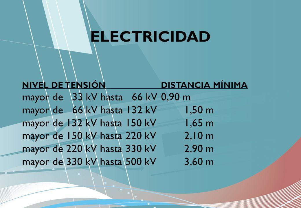 ELECTRICIDAD mayor de 33 kV hasta 66 kV 0,90 m