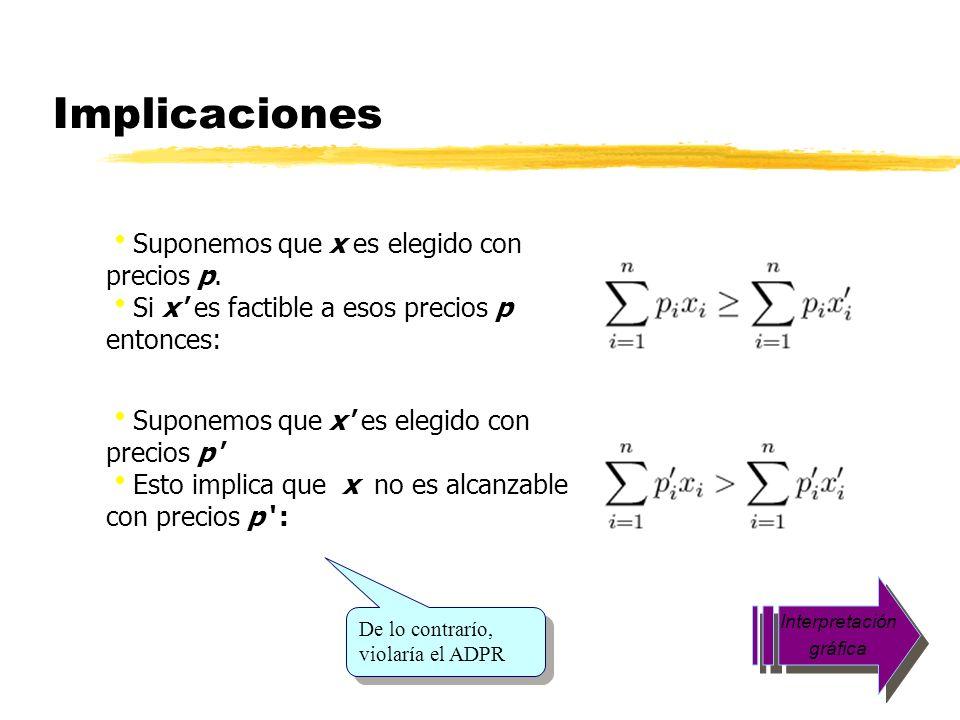 Implicaciones Suponemos que x es elegido con precios p.