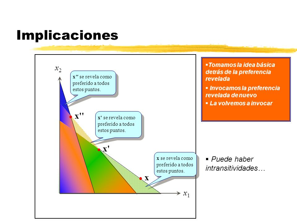 Implicaciones x x x x2 x1 Puede haber intransitividades…